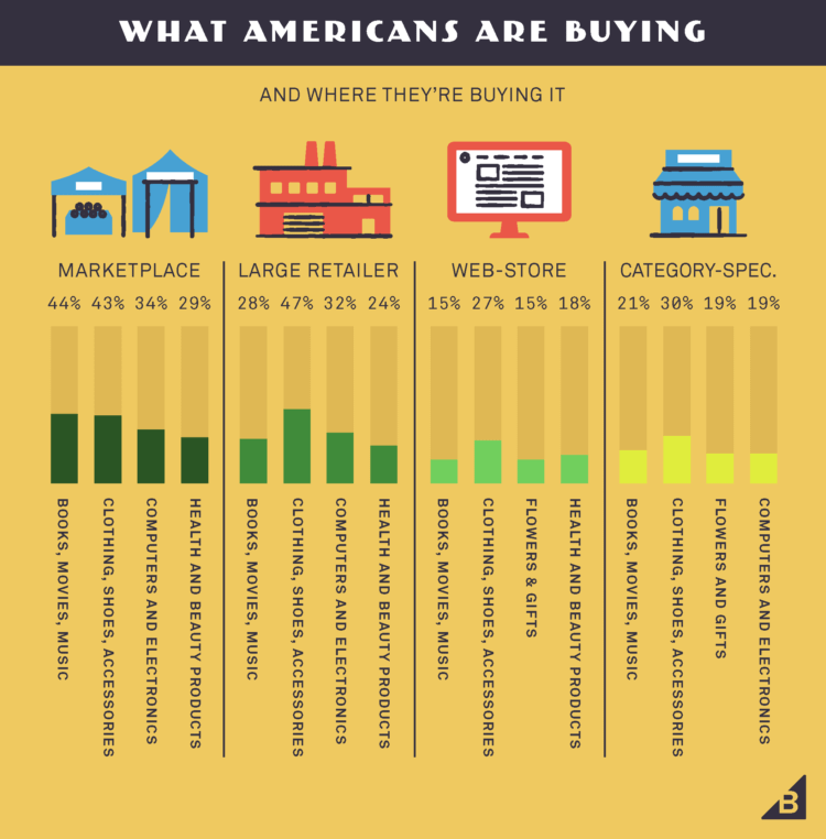 what americans buy and where