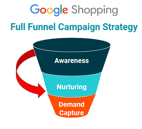 Google Shopping Full Funnel Campaign Strategy