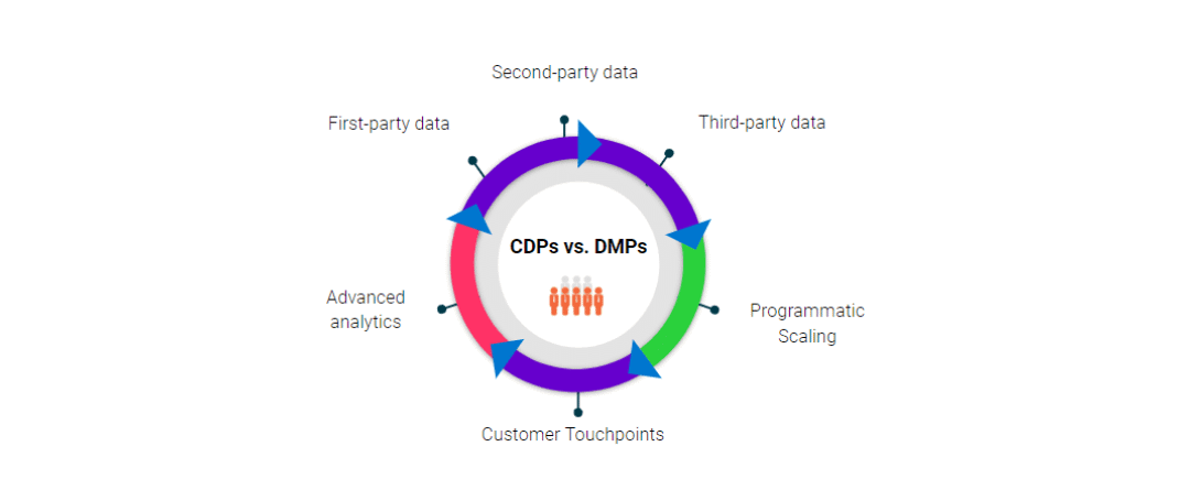 CDP vs. DMP: What Are They & Do I Need One?