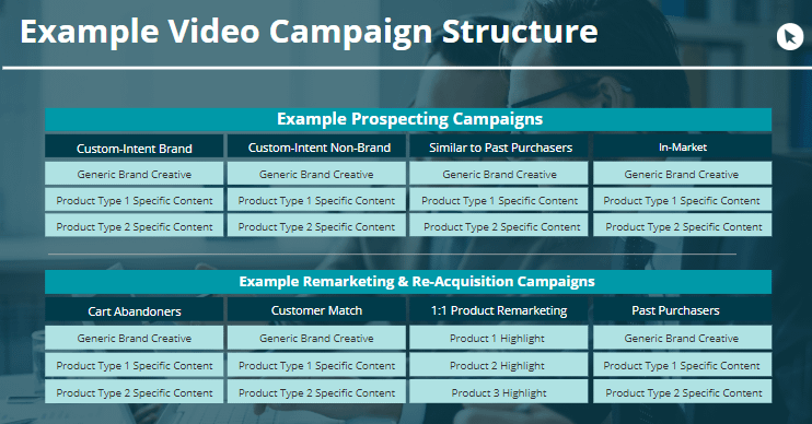 youtube advertising campaign structure example