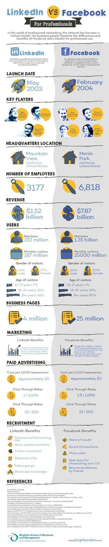 Facebook vs. LinkdeIn maketing