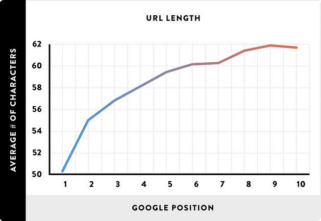 url length and google position study