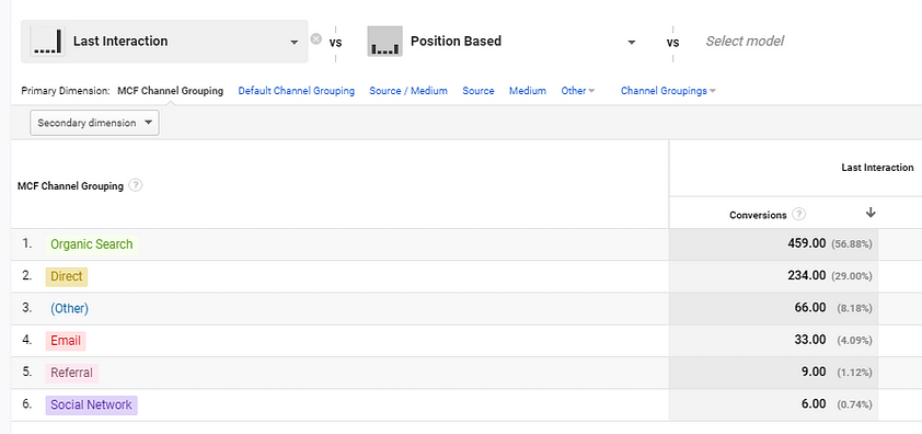 attribution modeling google analytics