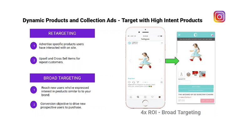 dynamic product and carousel ads on instagram