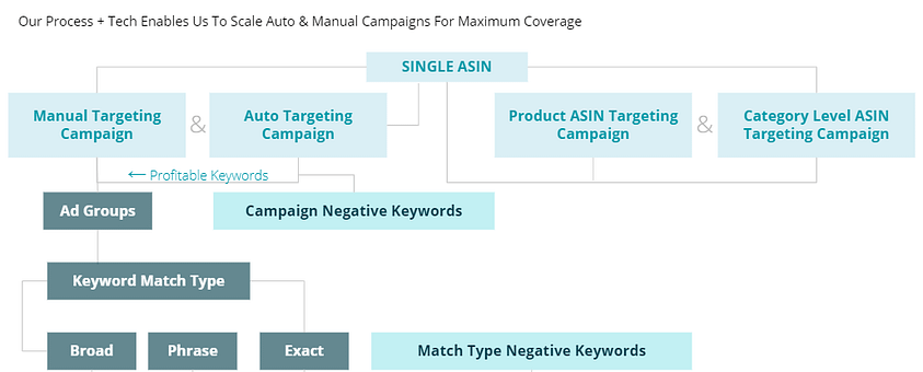 amazon-sponsored-products-campaign-structure