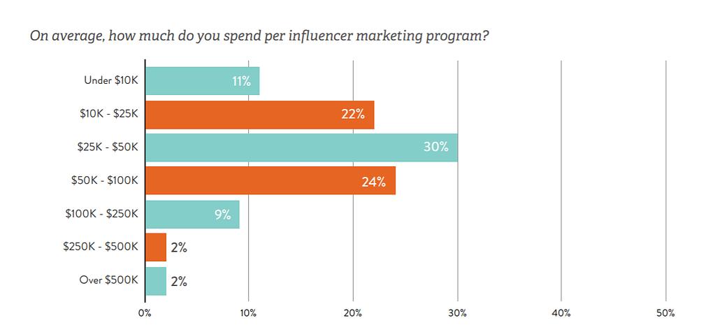 influencer-marketing-statistics-data
