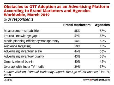 ott advertising challenges 2020