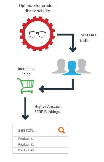 increase amazon sales rank