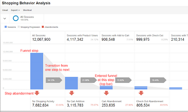 shopping behavior ecommerce analytics