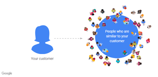 google similar audiences for search