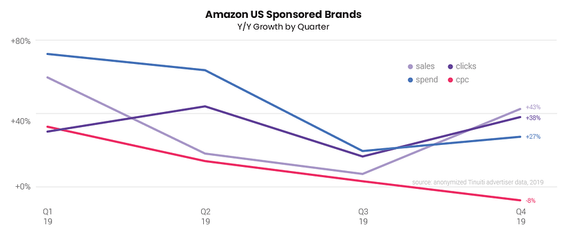 amazon sponsored brands growth clicks and spend q4 2019