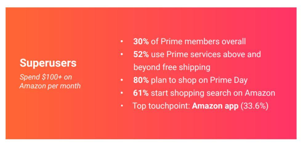 amazon-prime-users-superusers