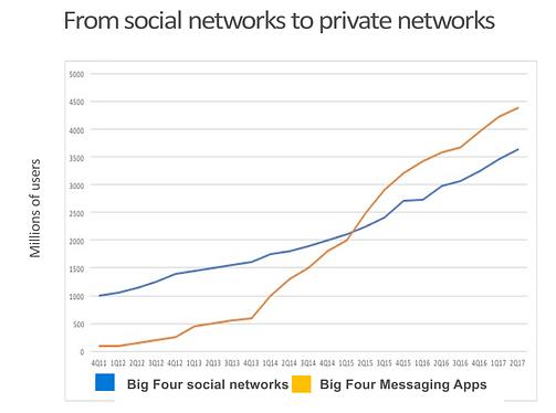 private messenger network growth mark schaefer