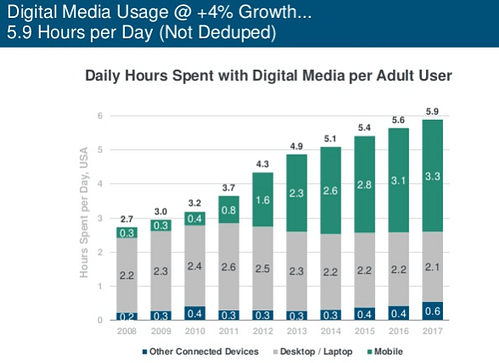 internet usage 2018