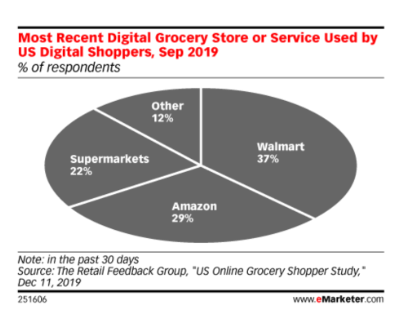 emarketer cpg industry trends