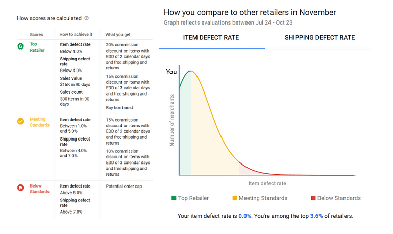 google shopping actions management