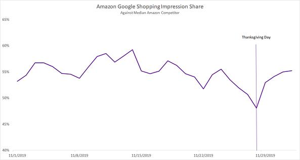 amazon-google-shopping-impression-share-cyber-five