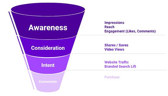 influencer marketing funnel