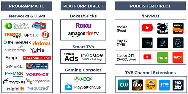 image of ott advertsiing networks and channels