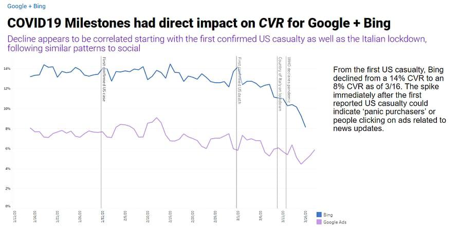 coronavirus impact on google and bing cvr