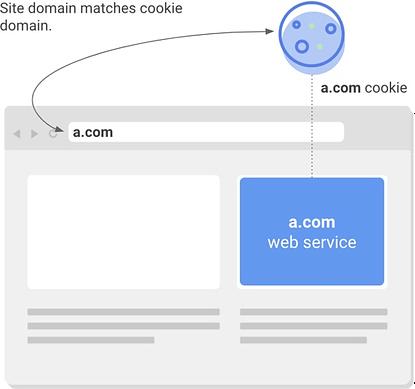 google chrome cookies update