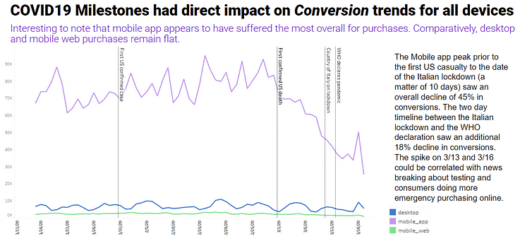 conversion trends all devices facebook coronavirus