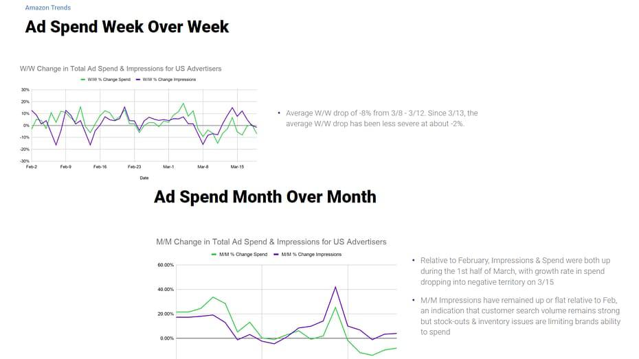 how coronavirus impacts amazon ad spend
