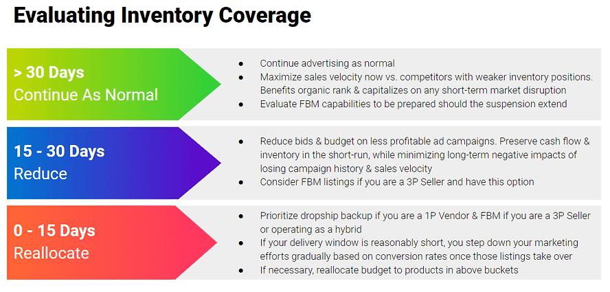 evaluating inventory coverage amid coronavirus amazon