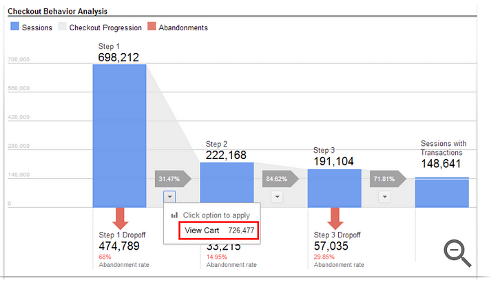 enhanced ecommerce analytics shopping cart behaviors