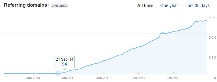 caspers domain authority growth over time ecommerce seo