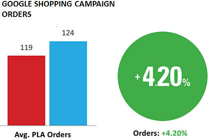 Google Shopping campaigns order volume