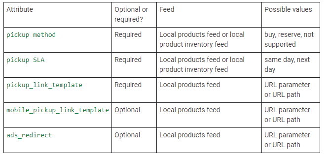 feed requirements lia bopis