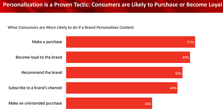 cpg indsutry trends personalization
