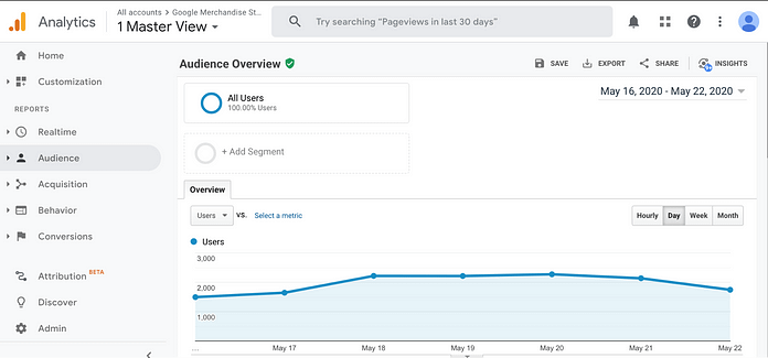 ecommerce analytics view