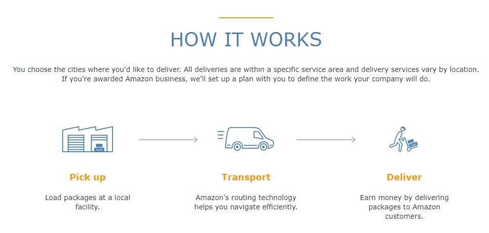 amazon-logistics-how-it-works