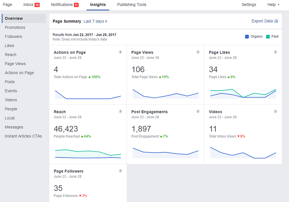 insights do facebook