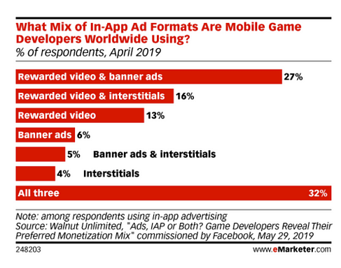 in-app ad formats stats emarketer