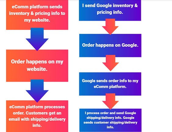 shopping order management solution