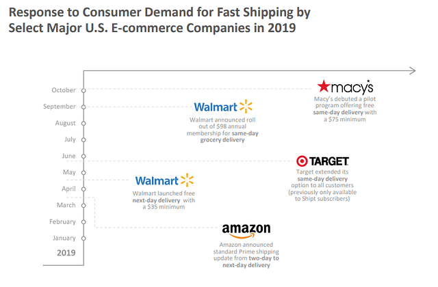 cpg delivery trends