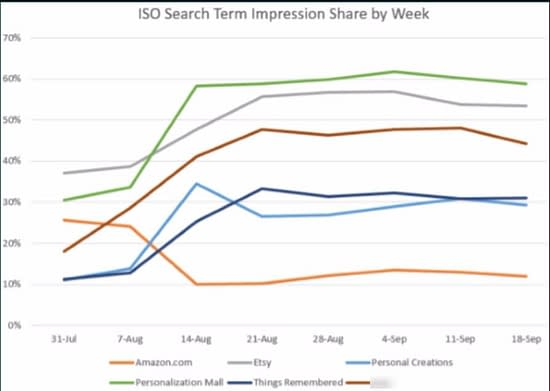 ISO-search-term-impression-share-by-week