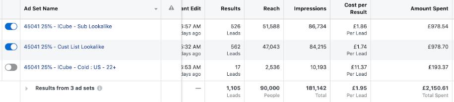 facebook-ad-set-testing