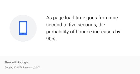 data page load time bounce rate