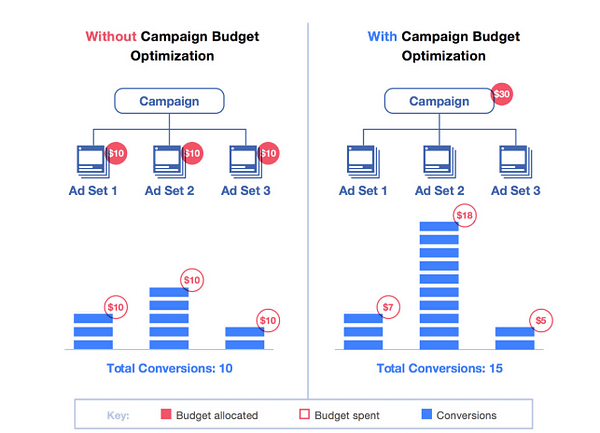 facebook campaign budget optimization example