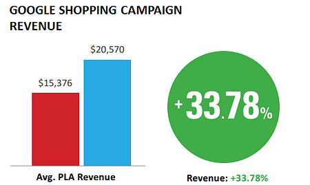 Google Shopping campaigns performance