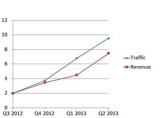 google-shopping-traffic-revenue-graph