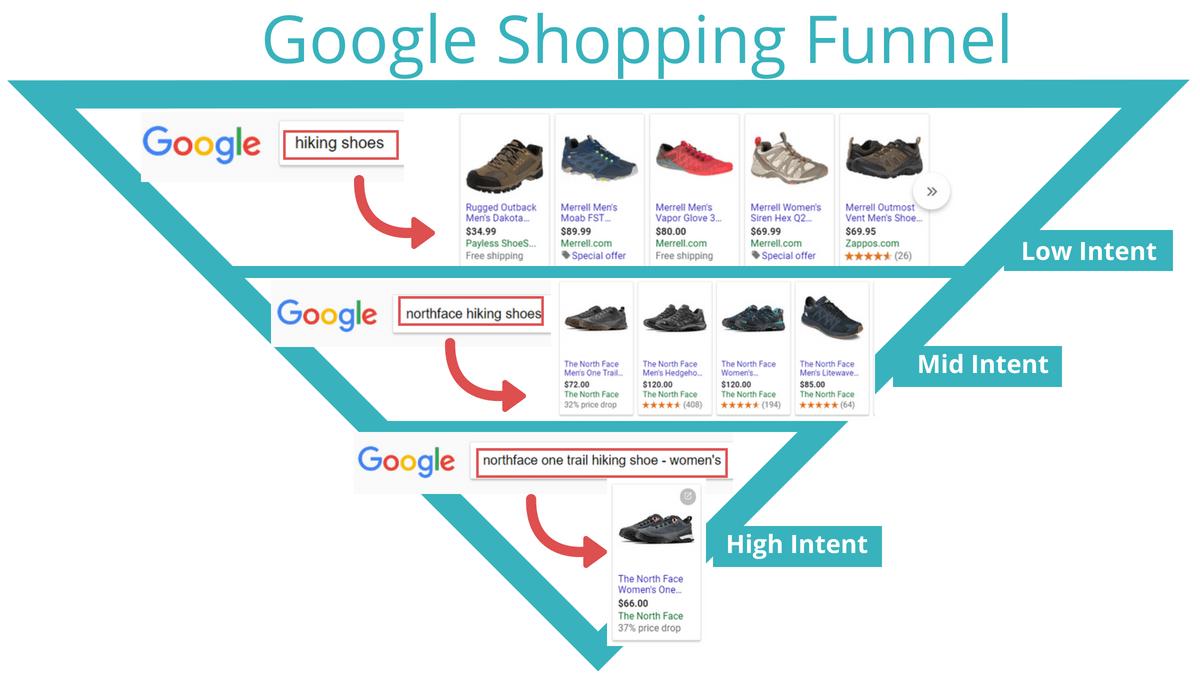 google shopping funnel