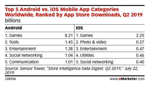 mobile app and games stats 2019