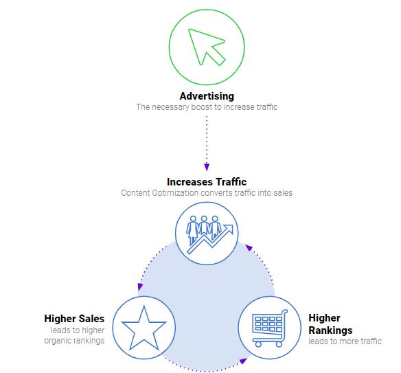 amazon advertising triangle
