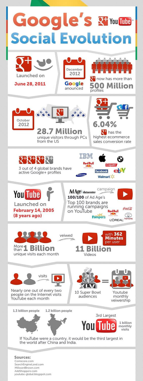 Google Plus and Youtube Evolution