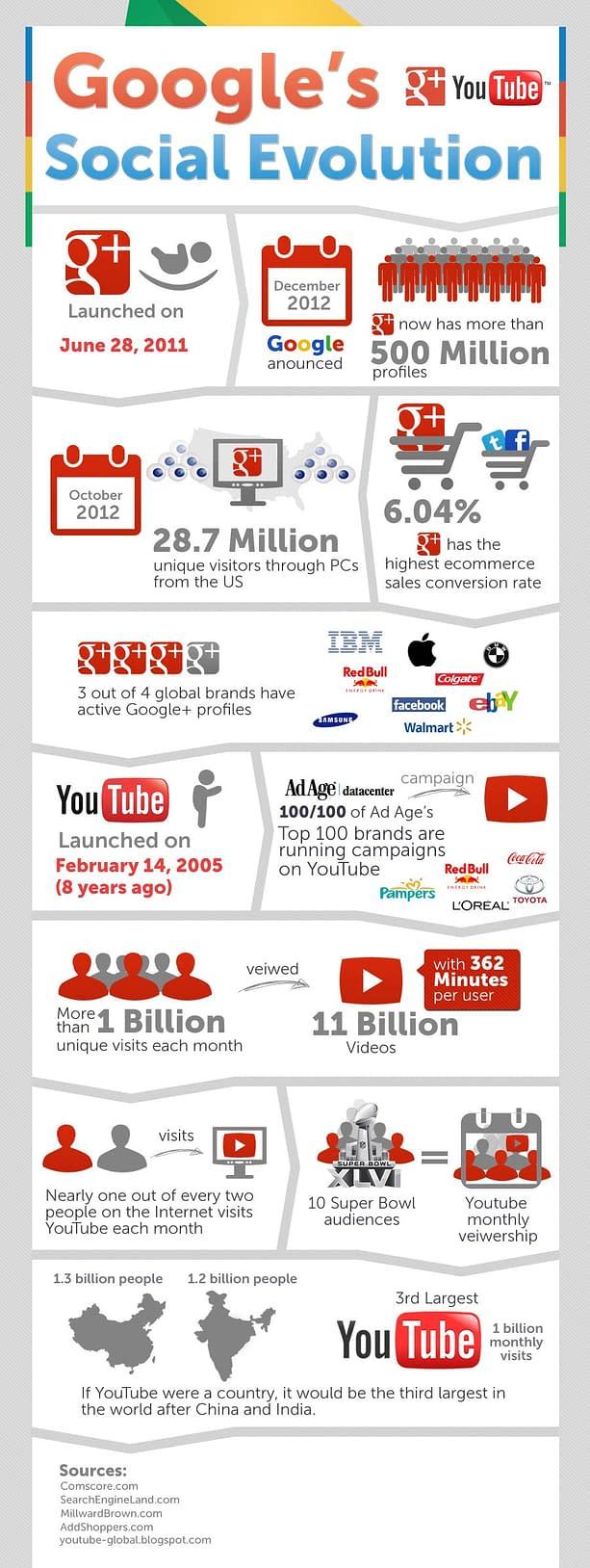 Google Social Revolution